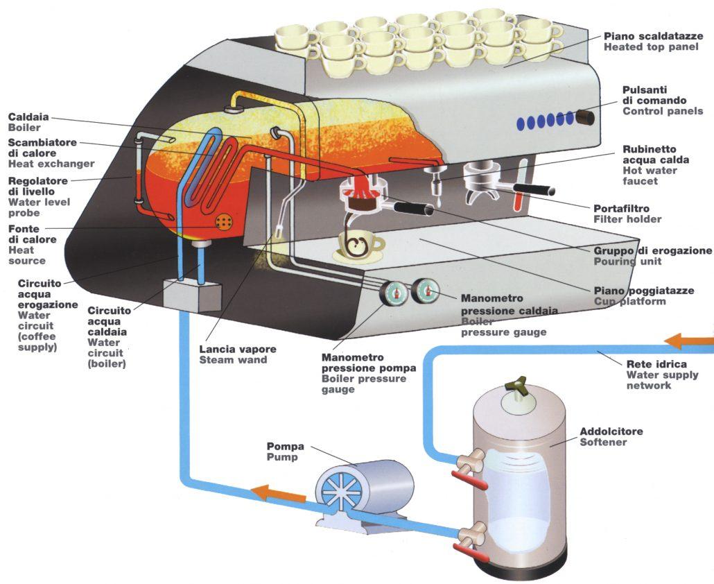Funzionamento della macchina espresso