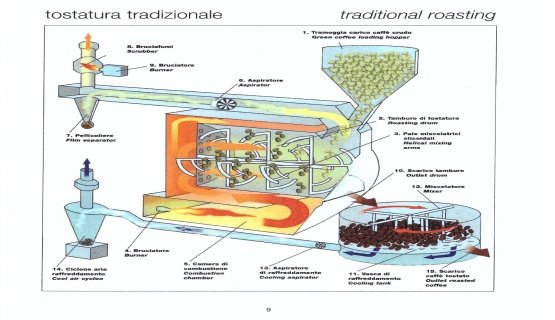 tostatura tradizionale